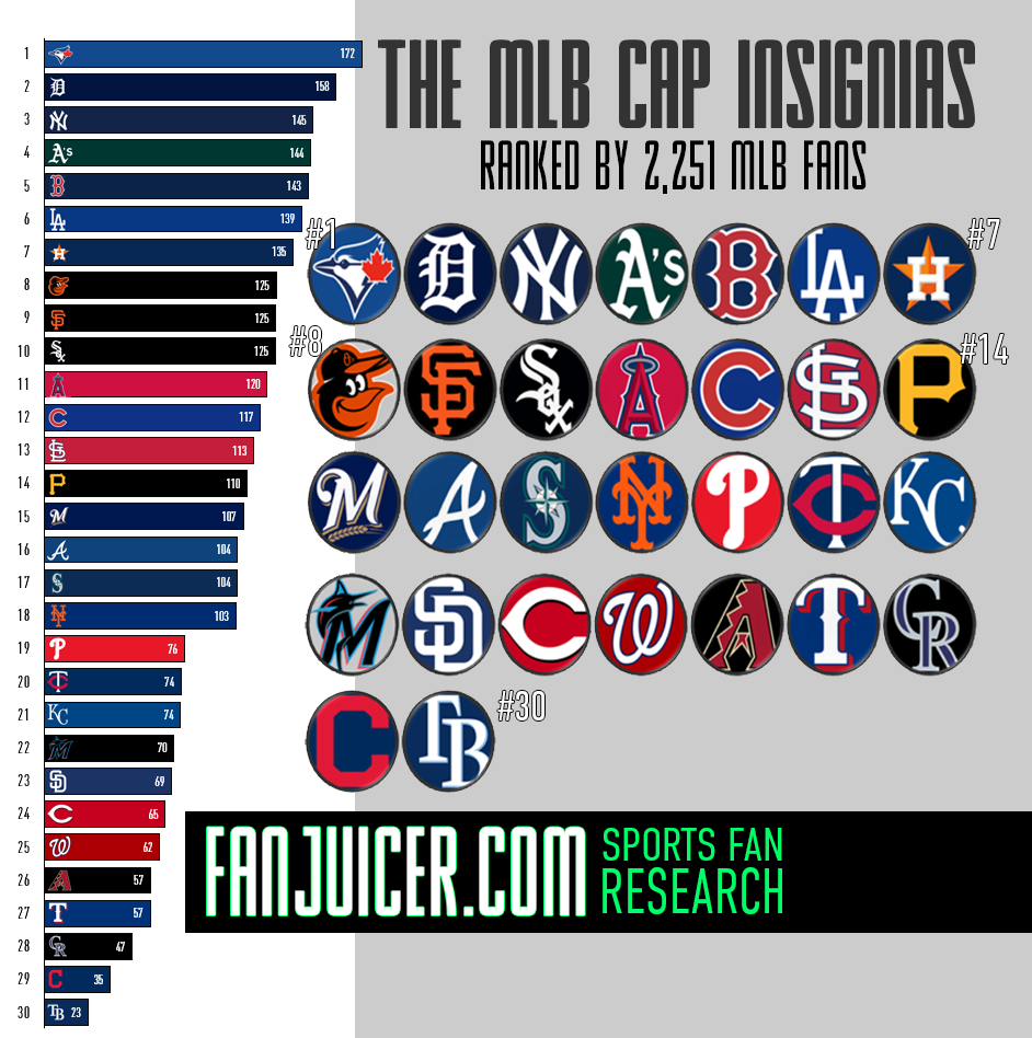 The Official MLB Cap Logos Ranked by Over 2,000 Fans | FanJuicer com
